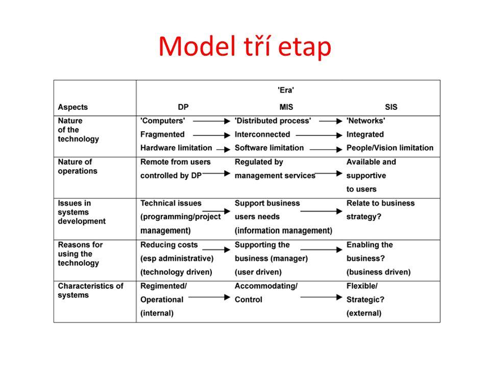 Model tří etap