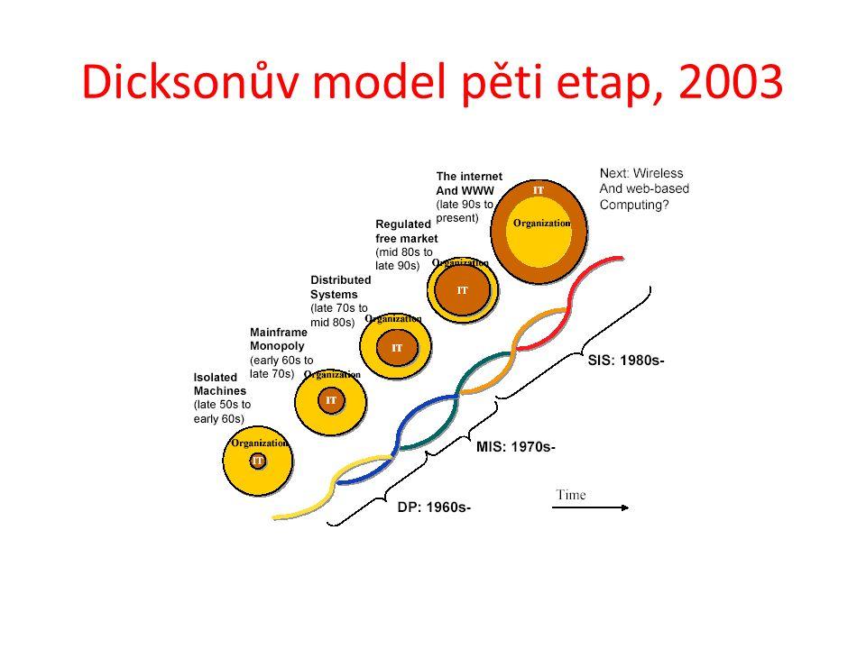 Dicksonův model pěti etap, 2003