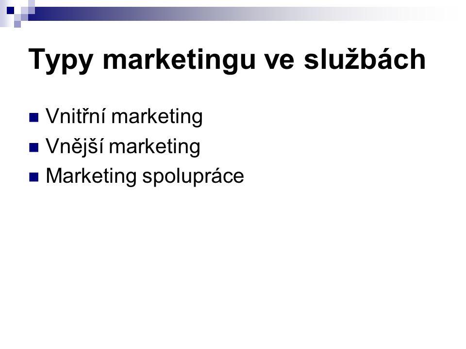 Typy marketingu ve službách Vnitřní marketing Vnější marketing Marketing spolupráce