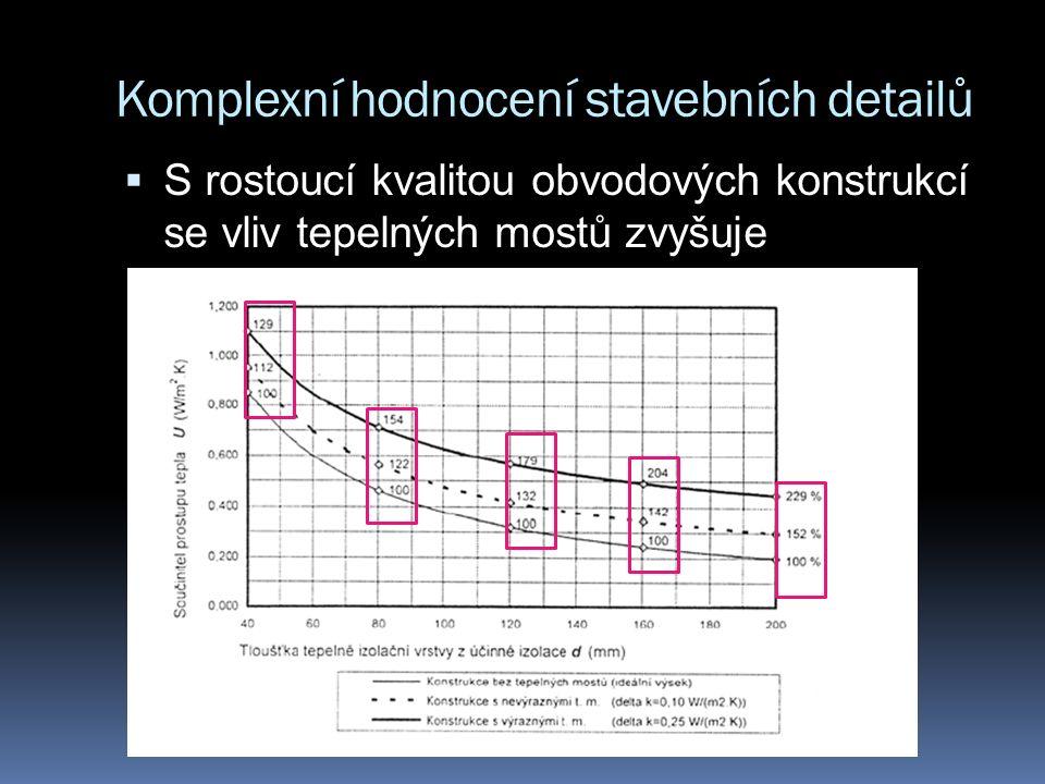Komplexní hodnocení stavebních detailů  Započítání teplených mostů do energetické bilance budovy: Liniový tepelný most Bodový tepelný most Tepelný tok plošnými prvky