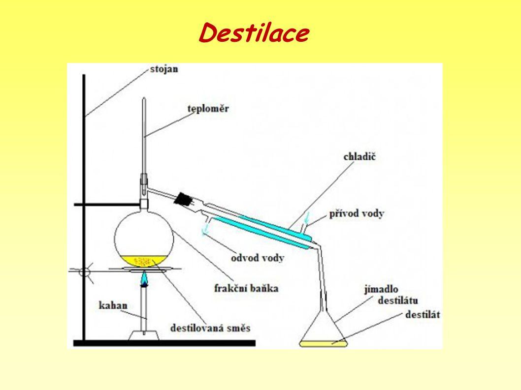 Destilace Co je to destilát? *jako destiláty se označují alkoholické nápoje, které obsahují větší množství alkoholu (tvrdý alkohol 17-50% alkoholu). *