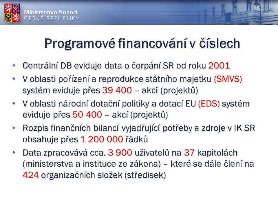 Programové financování v číslech Centrální DB eviduje data o čerpání SR od roku 2001 Centrální DB eviduje data o čerpání SR od roku 2001 V oblasti pořízení a reprodukce státního majetku (SMVS) systém eviduje přes 39 400 – akcí (projektů) V oblasti pořízení a reprodukce státního majetku (SMVS) systém eviduje přes 39 400 – akcí (projektů) V oblasti národní dotační politiky a dotací EU (EDS) systém eviduje přes 50 400 – akcí (projektů) V oblasti národní dotační politiky a dotací EU (EDS) systém eviduje přes 50 400 – akcí (projektů) Rozpis finančních bilancí vyjadřující potřeby a zdroje v IK SR obsahuje přes 1 200 000 řádků Rozpis finančních bilancí vyjadřující potřeby a zdroje v IK SR obsahuje přes 1 200 000 řádků Data zpracovává cca.