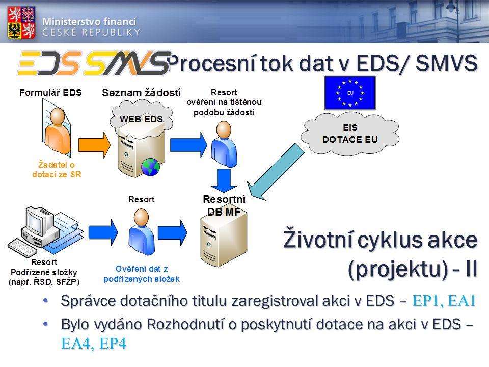 Procesní tok dat v EDS/ SMVS Správce dotačního titulu zaregistroval akci v EDS – EP1, EA1 Správce dotačního titulu zaregistroval akci v EDS – EP1, EA1 Bylo vydáno Rozhodnutí o poskytnutí dotace na akci v EDS – EA4, EP4 Bylo vydáno Rozhodnutí o poskytnutí dotace na akci v EDS – EA4, EP4 Životní cyklus akce (projektu) - II
