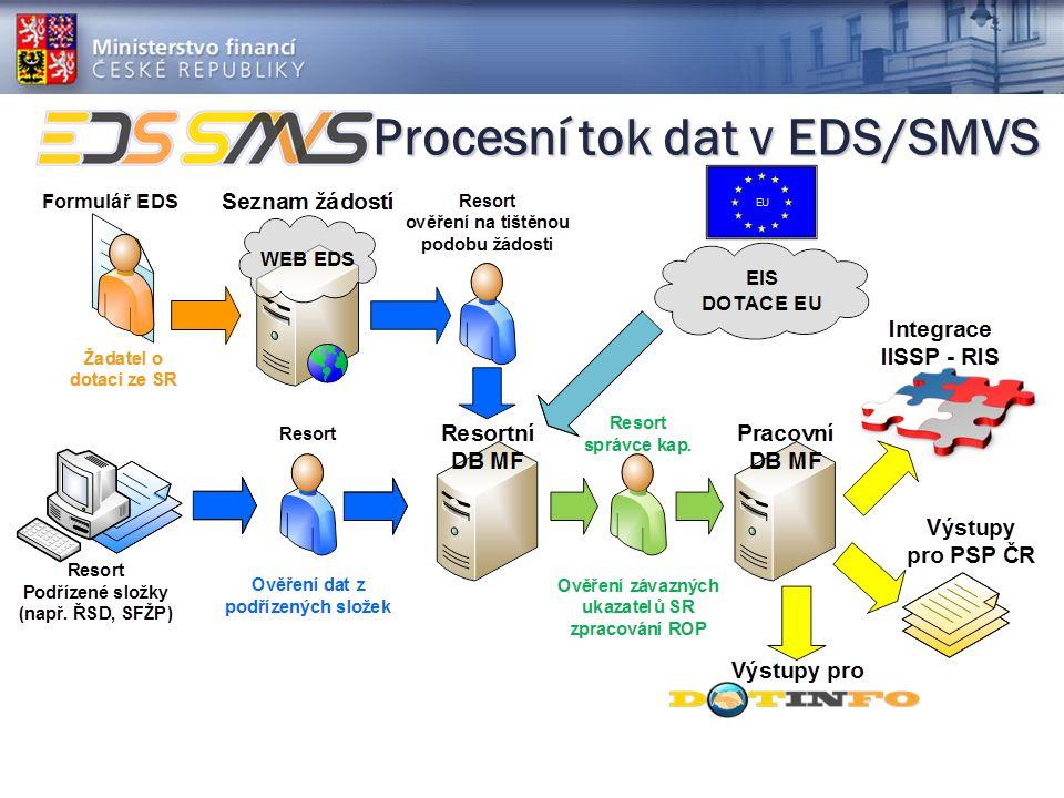 Procesní tok dat v EDS/SMVS