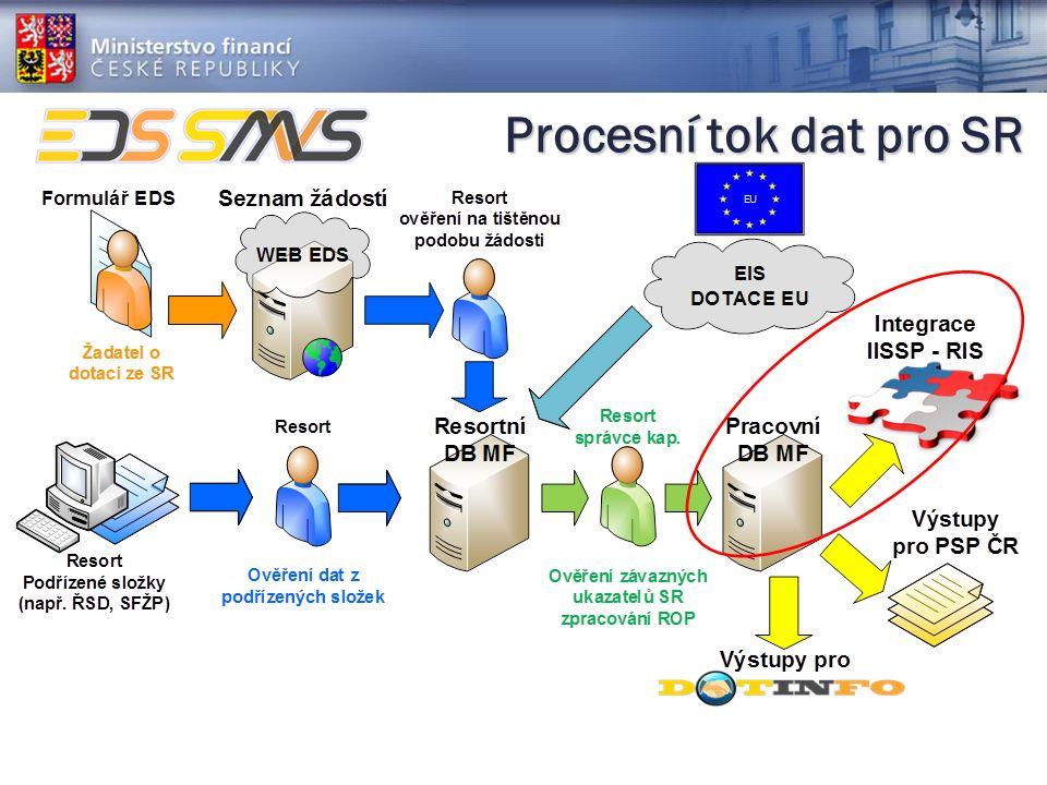 Procesní tok dat pro SR