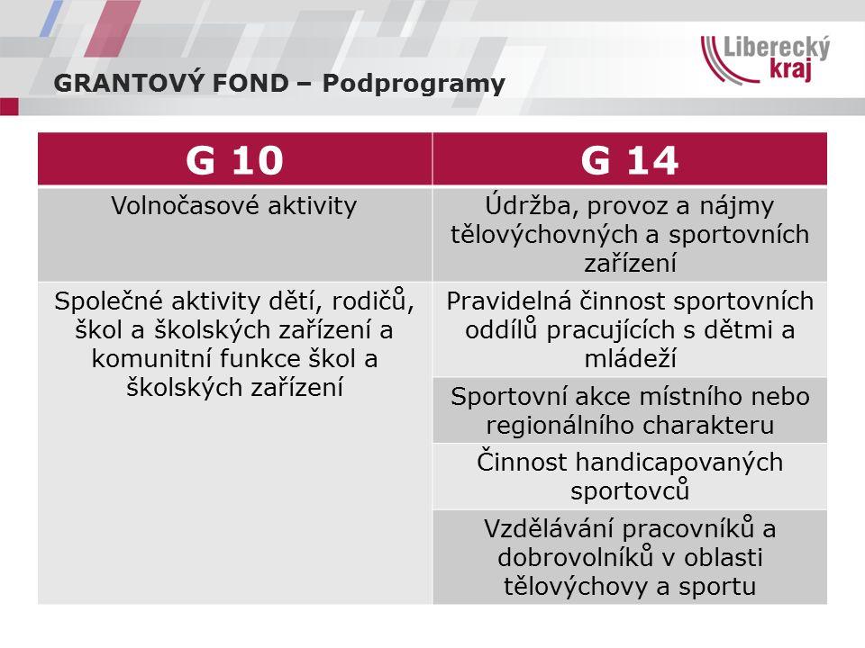 GRANTOVÝ FOND – Podprogramy G 10G 14 Volnočasové aktivityÚdržba, provoz a nájmy tělovýchovných a sportovních zařízení Společné aktivity dětí, rodičů,