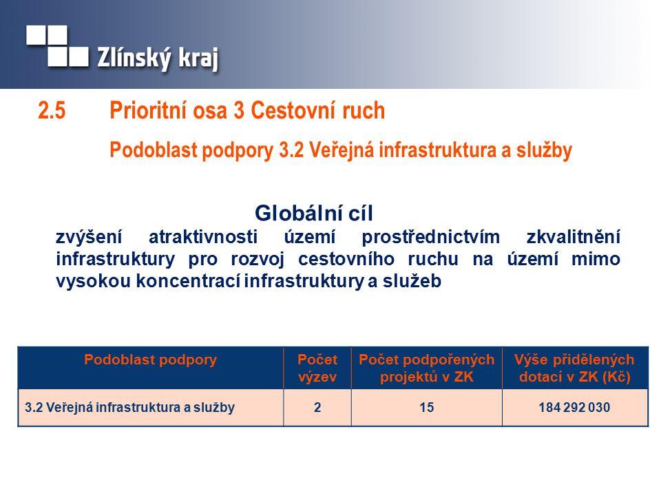 2.5 Prioritní osa 3 Cestovní ruch Podoblast podpory 3.2 Veřejná infrastruktura a služby Globální cíl zvýšení atraktivnosti území prostřednictvím zkvalitnění infrastruktury pro rozvoj cestovního ruchu na území mimo vysokou koncentrací infrastruktury a služeb Podoblast podporyPočet výzev Počet podpořených projektů v ZK Výše přidělených dotací v ZK (Kč) 3.2 Veřejná infrastruktura a služby215184 292 030