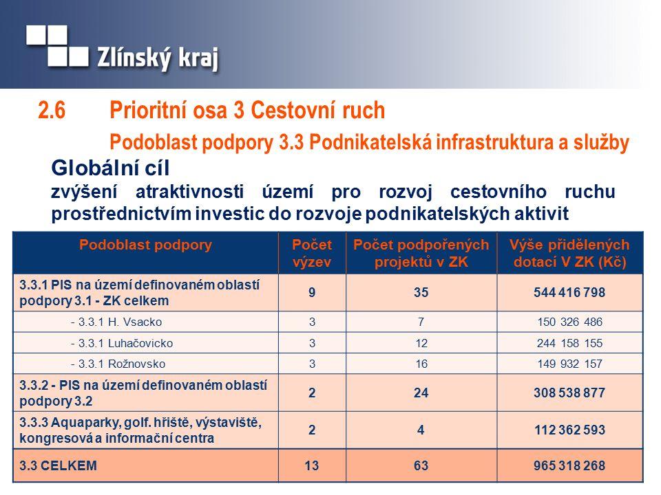 2.6 Prioritní osa 3 Cestovní ruch Podoblast podpory 3.3 Podnikatelská infrastruktura a služby Globální cíl zvýšení atraktivnosti území pro rozvoj cestovního ruchu prostřednictvím investic do rozvoje podnikatelských aktivit Podoblast podporyPočet výzev Počet podpořených projektů v ZK Výše přidělených dotací V ZK (Kč) 3.3.1 PIS na území definovaném oblastí podpory 3.1 - ZK celkem 935544 416 798 - 3.3.1 H.