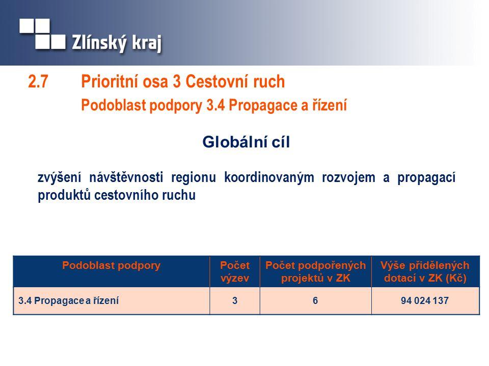 2.7 Prioritní osa 3 Cestovní ruch Podoblast podpory 3.4 Propagace a řízení Globální cíl zvýšení návštěvnosti regionu koordinovaným rozvojem a propagací produktů cestovního ruchu Podoblast podporyPočet výzev Počet podpořených projektů v ZK Výše přidělených dotací v ZK (Kč) 3.4 Propagace a řízení3694 024 137