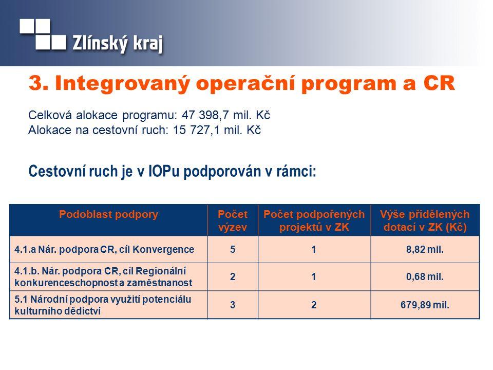 3. Integrovaný operační program a CR Cestovní ruch je v IOPu podporován v rámci: Podoblast podporyPočet výzev Počet podpořených projektů v ZK Výše při