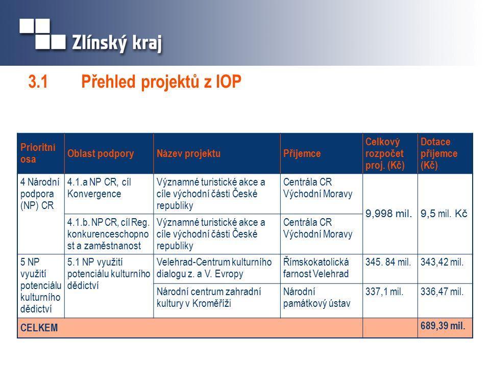Prioritní osa Oblast podporyNázev projektuPříjemce Celkový rozpočet proj.