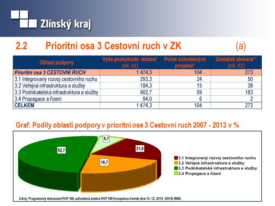 2.2 Prioritní osa 3 Cestovní ruch v ZK (a) Graf: Podíly oblastí podpory v prioritní ose 3 Cestovní ruch 2007 - 2013 v %