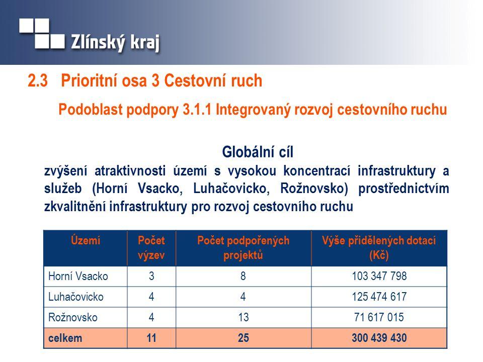 2.3 Prioritní osa 3 Cestovní ruch Podoblast podpory 3.1.1 Integrovaný rozvoj cestovního ruchu Globální cíl zvýšení atraktivnosti území s vysokou koncentrací infrastruktury a služeb (Horní Vsacko, Luhačovicko, Rožnovsko) prostřednictvím zkvalitnění infrastruktury pro rozvoj cestovního ruchu ÚzemíPočet výzev Počet podpořených projektů Výše přidělených dotací (Kč) Horní Vsacko38103 347 798 Luhačovicko44125 474 617 Rožnovsko41371 617 015 celkem1125300 439 430
