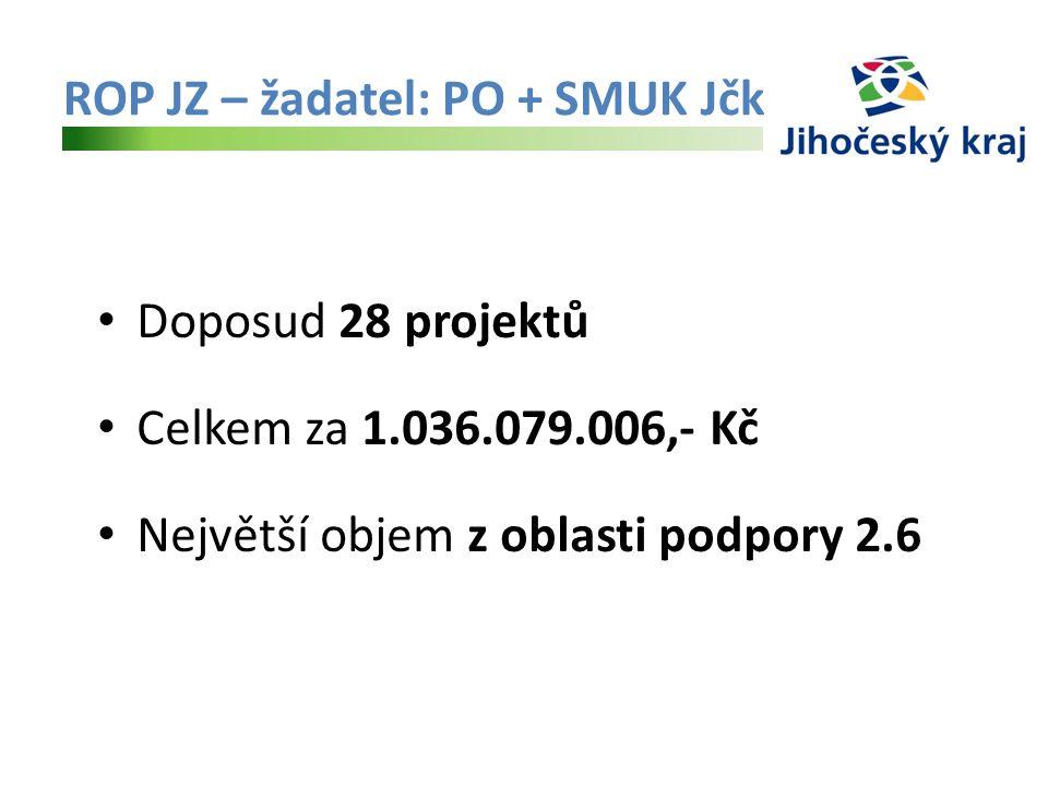 ROP JZ – žadatel: PO + SMUK Jčk Doposud 28 projektů Celkem za 1.036.079.006,- Kč Největší objem z oblasti podpory 2.6