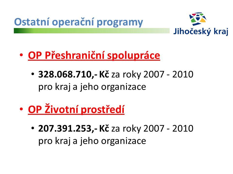 Ostatní operační programy OP Přeshraniční spolupráce 328.068.710,- Kč za roky 2007 - 2010 pro kraj a jeho organizace OP Životní prostředí 207.391.253,- Kč za roky 2007 - 2010 pro kraj a jeho organizace