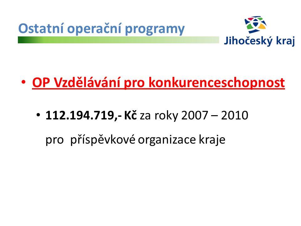 Ostatní operační programy OP Vzdělávání pro konkurenceschopnost 112.194.719,- Kč za roky 2007 – 2010 pro příspěvkové organizace kraje