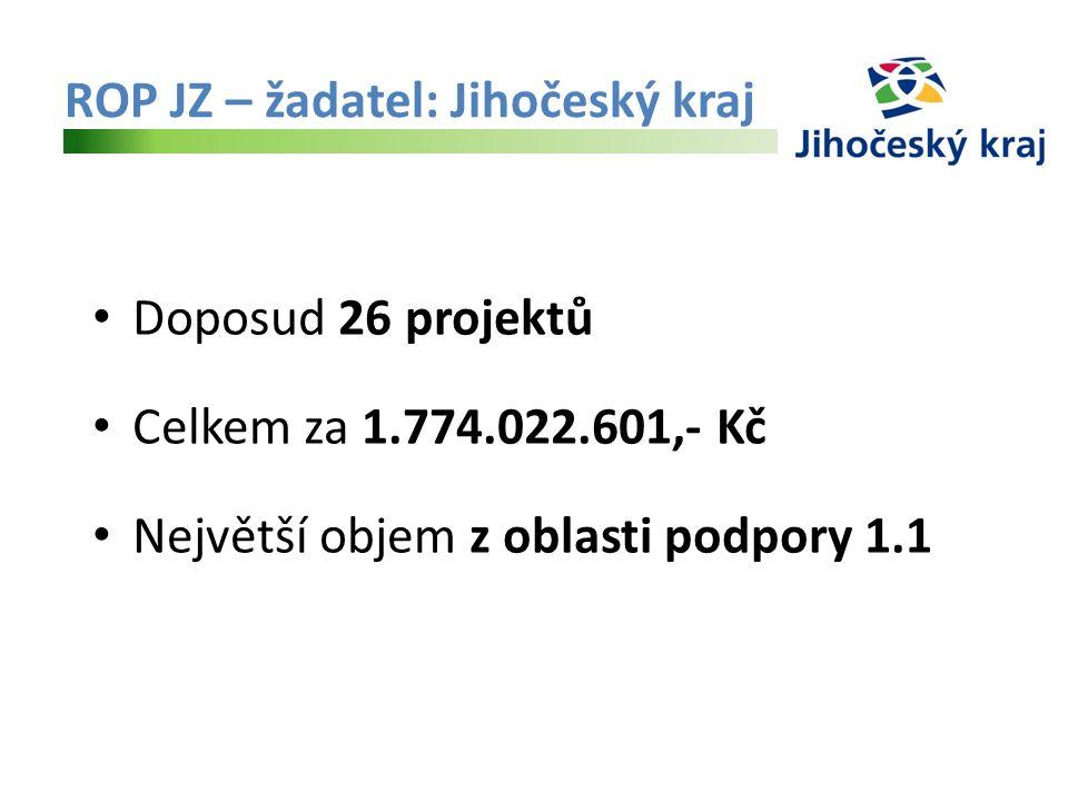 ROP JZ – žadatel: Jihočeský kraj Doposud 26 projektů Celkem za 1.774.022.601,- Kč Největší objem z oblasti podpory 1.1