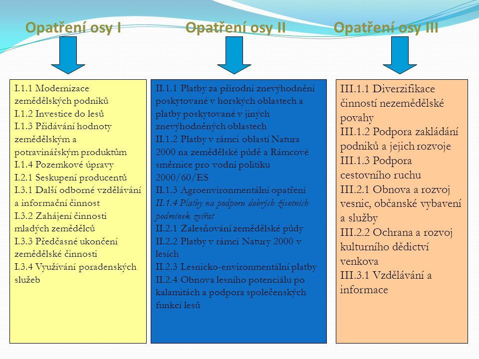 Opatření osy I Opatření osy II Opatření osy III I.1.1 Modernizace zemědělských podniků I.1.2 Investice do lesů I.1.3 Přidávání hodnoty zemědělským a potravinářským produktům I.1.4 Pozemkové úpravy I.2.1 Seskupení producentů I.3.1 Další odborné vzdělávání a informační činnost I.3.2 Zahájení činnosti mladých zemědělců I.3.3 Předčasné ukončení zemědělské činnosti I.3.4 Využívání poradenských služeb II.1.1 Platby za přírodní znevýhodnění poskytované v horských oblastech a platby poskytované v jiných znevýhodněných oblastech II.1.2 Platby v rámci oblastí Natura 2000 na zemědělské půdě a Rámcové směrnice pro vodní politiku 2000/60/ES II.1.3 Agroenvironmentální opatření II.1.4 Platby na podporu dobrých životních podmínek zvířat II.2.1 Zalesňování zemědělské půdy II.2.2 Platby v rámci Natury 2000 v lesích II.2.3 Lesnicko-environmentální platby II.2.4 Obnova lesního potenciálu po kalamitách a podpora společenských funkcí lesů III.1.1 Diverzifikace činností nezemědělské povahy III.1.2 Podpora zakládání podniků a jejich rozvoje III.1.3 Podpora cestovního ruchu III.2.1 Obnova a rozvoj vesnic, občanské vybavení a služby III.2.2 Ochrana a rozvoj kulturního dědictví venkova III.3.1 Vzdělávání a informace