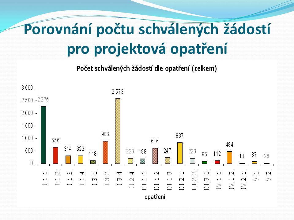 Porovnání počtu schválených žádostí pro projektová opatření