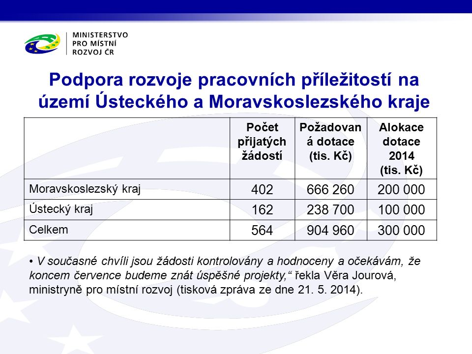 Podpora rozvoje pracovních příležitostí na území Ústeckého a Moravskoslezského kraje Počet přijatých žádostí Požadovan á dotace (tis.