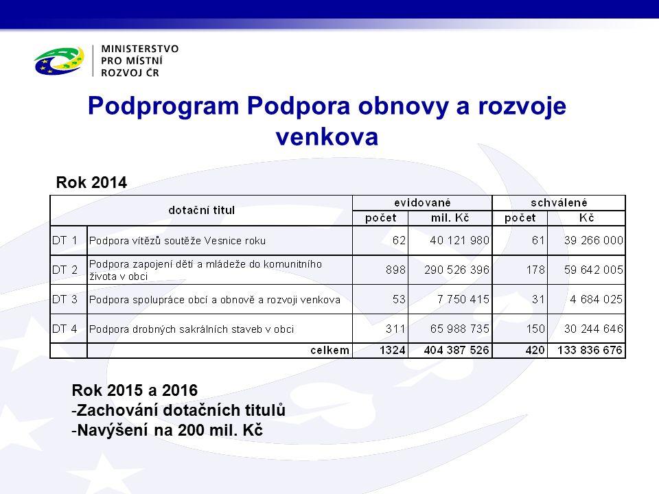 Podprogram Podpora obnovy a rozvoje venkova Rok 2015 a 2016 -Zachování dotačních titulů -Navýšení na 200 mil.