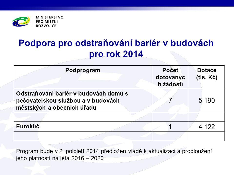 Podpora pro odstraňování bariér v budovách pro rok 2014 PodprogramPočet dotovanýc h žádostí Dotace (tis.