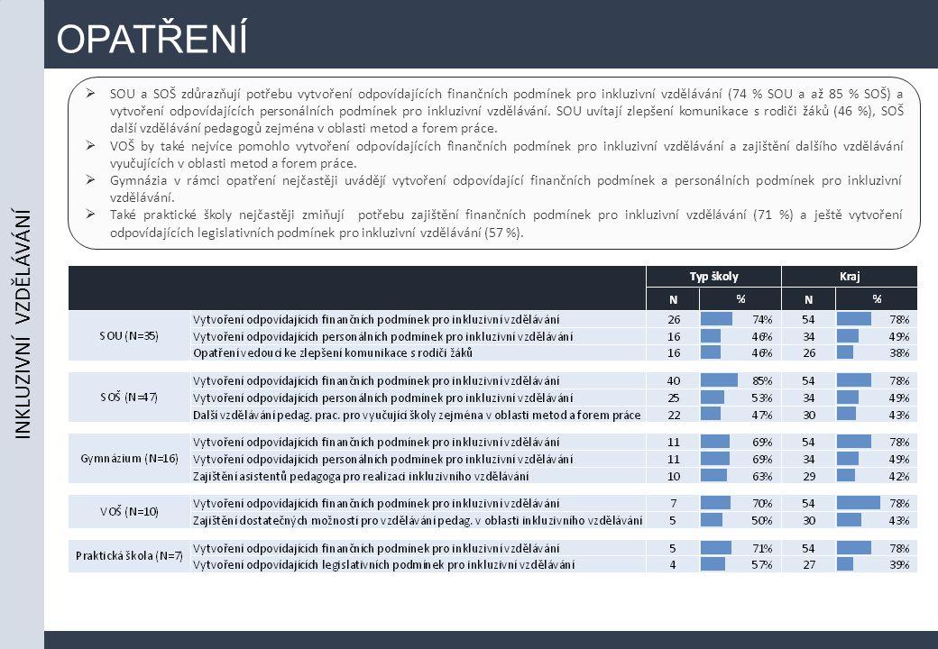 OPATŘENÍ  SOU a SOŠ zdůrazňují potřebu vytvoření odpovídajících finančních podmínek pro inkluzivní vzdělávání (74 % SOU a až 85 % SOŠ) a vytvoření odpovídajících personálních podmínek pro inkluzivní vzdělávání.