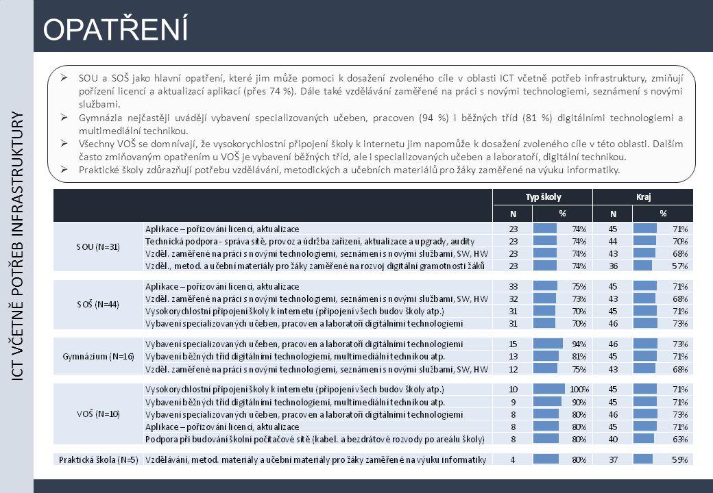 OPATŘENÍ  SOU a SOŠ jako hlavní opatření, které jim může pomoci k dosažení zvoleného cíle v oblasti ICT včetně potřeb infrastruktury, zmiňují pořízení licencí a aktualizací aplikací (přes 74 %).