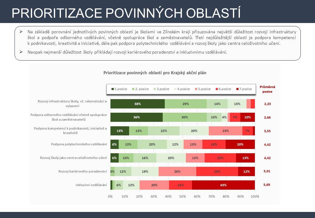  Na základě porovnání jednotlivých povinných oblastí je školami ve Zlínském kraji přisuzována největší důležitost rozvoji infrastruktury škol a podpoře odborného vzdělávání, včetně spolupráce škol a zaměstnavatelů.
