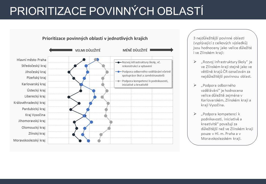 """PRIORITIZACE POVINNÝCH OBLASTÍ 3 nejdůležitější povinné oblasti (vyplývající z celkových výsledků) jsou hodnoceny jako velice důležité i ve Zlínském kraji:  """"Rozvoj infrastruktury školy je ve Zlínském kraji stejně jako ve většině krajů ČR označován za nejdůležitější povinnou oblast."""