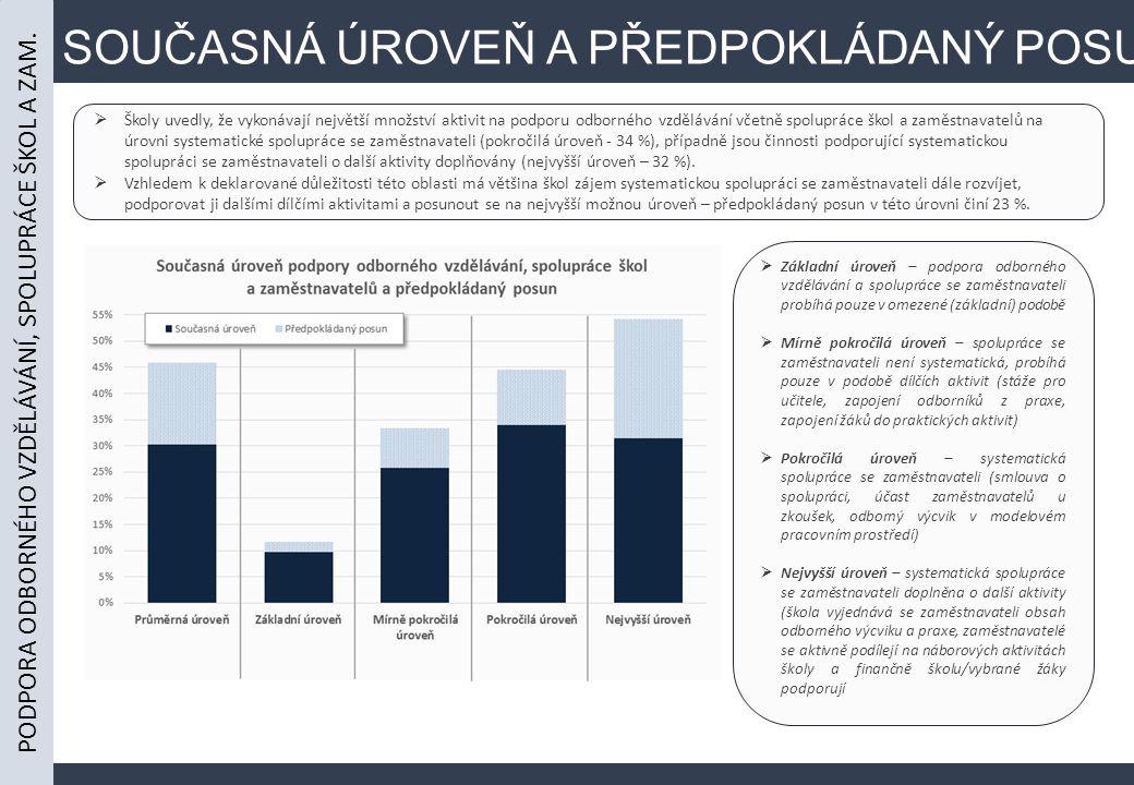SOUČASNÁ ÚROVEŇ A PŘEDPOKLÁDANÝ POSUN  Školy uvedly, že vykonávají největší množství aktivit na podporu odborného vzdělávání včetně spolupráce škol a zaměstnavatelů na úrovni systematické spolupráce se zaměstnavateli (pokročilá úroveň - 34 %), případně jsou činnosti podporující systematickou spolupráci se zaměstnavateli o další aktivity doplňovány (nejvyšší úroveň – 32 %).