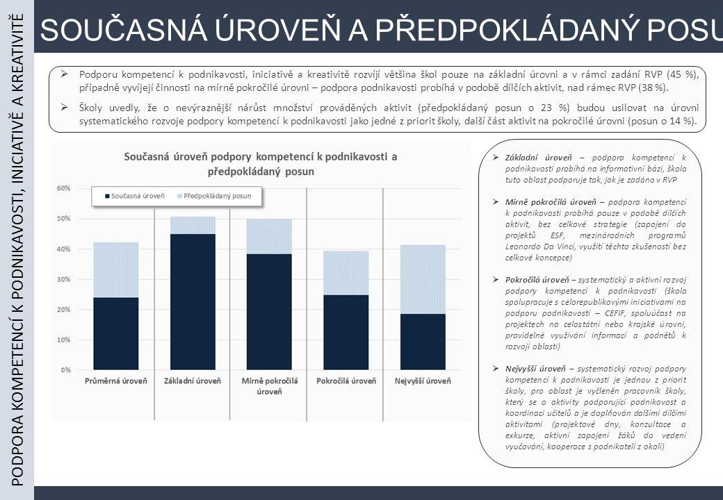 SOUČASNÁ ÚROVEŇ A PŘEDPOKLÁDANÝ POSUN  Podporu kompetencí k podnikavosti, iniciativě a kreativitě rozvíjí většina škol pouze na základní úrovni a v rámci zadání RVP (45 %), případně vyvíjejí činnosti na mírně pokročilé úrovni – podpora podnikavosti probíhá v podobě dílčích aktivit, nad rámec RVP (38 %).