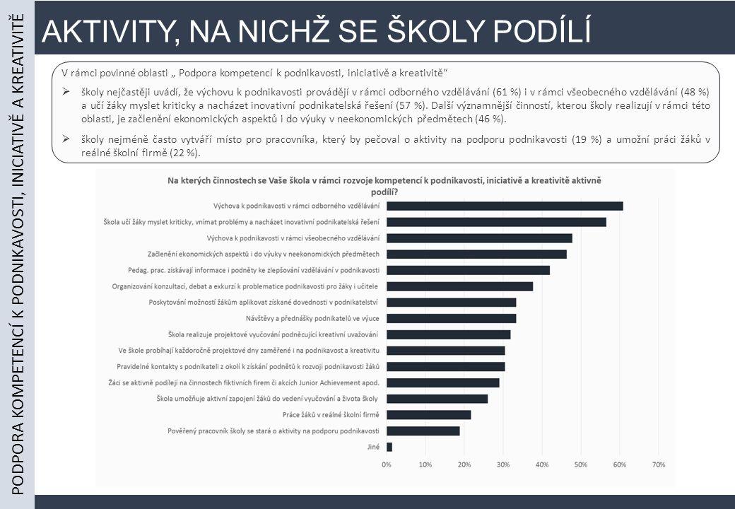 """AKTIVITY, NA NICHŽ SE ŠKOLY PODÍLÍ V rámci povinné oblasti """" Podpora kompetencí k podnikavosti, iniciativě a kreativitě  školy nejčastěji uvádí, že výchovu k podnikavosti provádějí v rámci odborného vzdělávání (61 %) i v rámci všeobecného vzdělávání (48 %) a učí žáky myslet kriticky a nacházet inovativní podnikatelská řešení (57 %)."""
