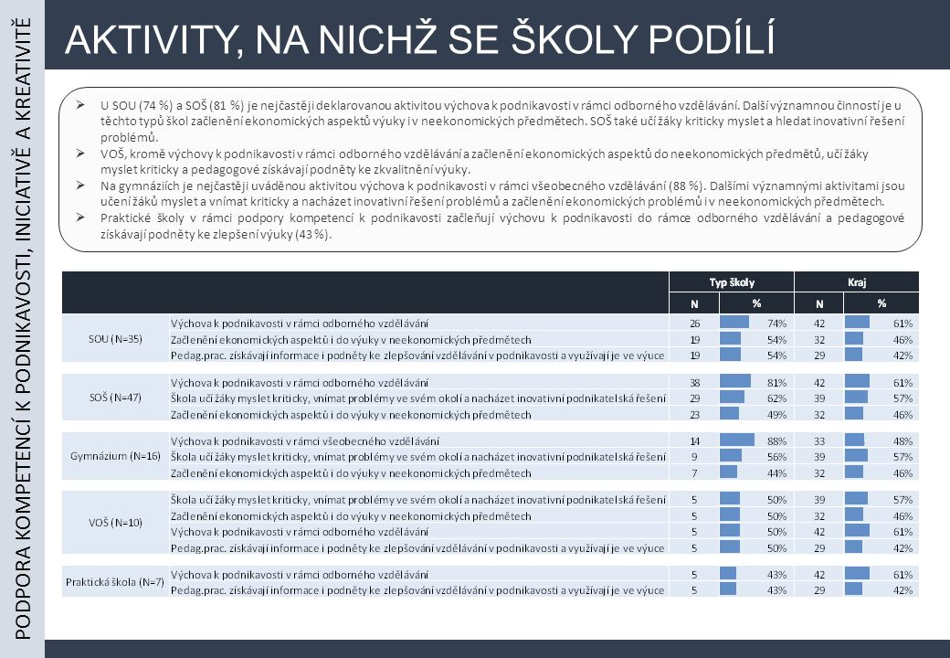 AKTIVITY, NA NICHŽ SE ŠKOLY PODÍLÍ  U SOU (74 %) a SOŠ (81 %) je nejčastěji deklarovanou aktivitou výchova k podnikavosti v rámci odborného vzdělávání.