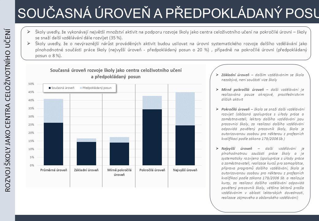SOUČASNÁ ÚROVEŇ A PŘEDPOKLÁDANÝ POSUN  Školy uvedly, že vykonávají největší množství aktivit na podporu rozvoje školy jako centra celoživotního učení na pokročilé úrovni – školy se snaží další vzdělávání dále rozvíjet (35 %).