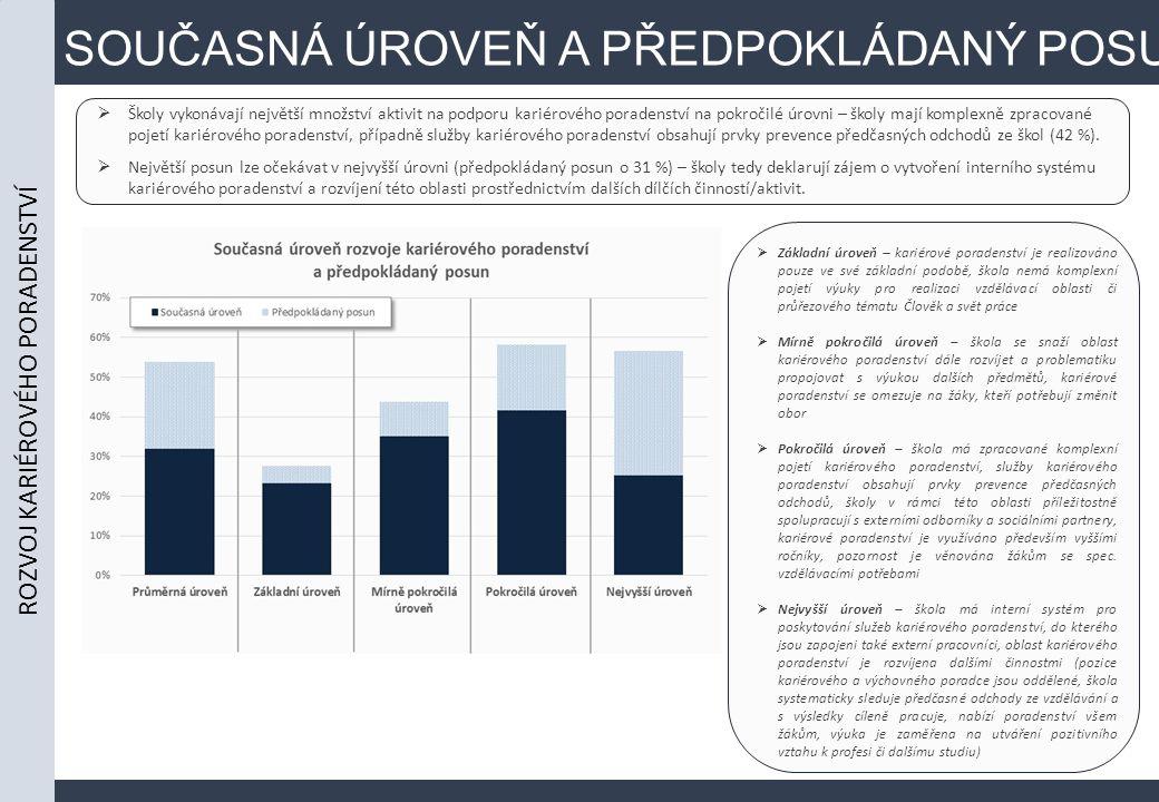 SOUČASNÁ ÚROVEŇ A PŘEDPOKLÁDANÝ POSUN  Školy vykonávají největší množství aktivit na podporu kariérového poradenství na pokročilé úrovni – školy mají komplexně zpracované pojetí kariérového poradenství, případně služby kariérového poradenství obsahují prvky prevence předčasných odchodů ze škol (42 %).
