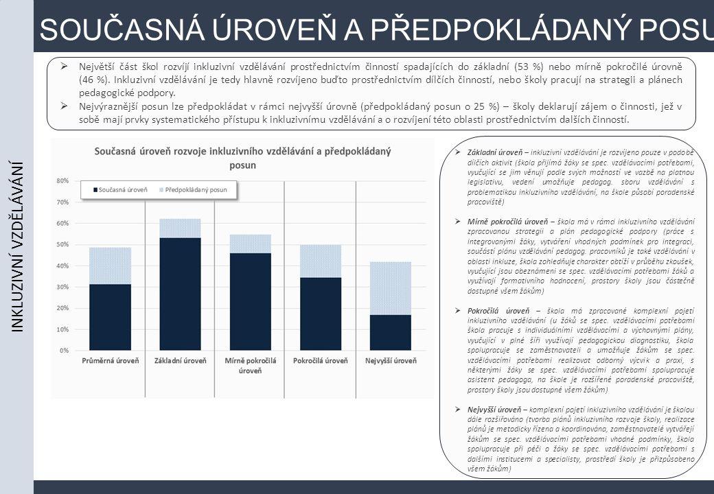 SOUČASNÁ ÚROVEŇ A PŘEDPOKLÁDANÝ POSUN  Největší část škol rozvíjí inkluzivní vzdělávání prostřednictvím činností spadajících do základní (53 %) nebo mírně pokročilé úrovně (46 %).