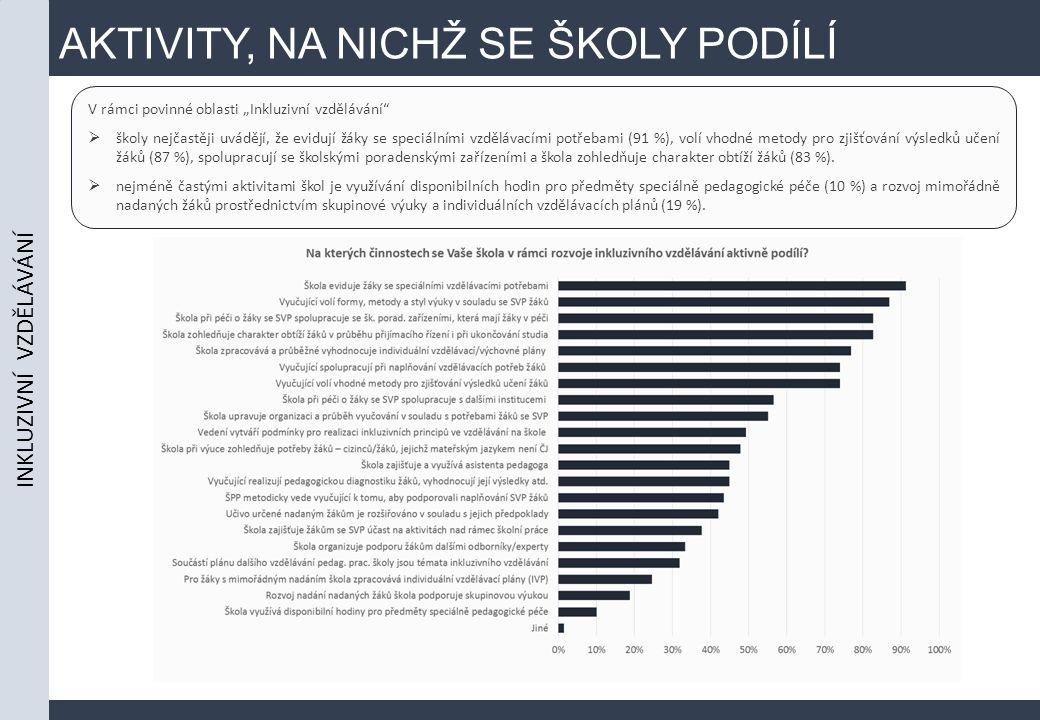 """AKTIVITY, NA NICHŽ SE ŠKOLY PODÍLÍ V rámci povinné oblasti """"Inkluzivní vzdělávání  školy nejčastěji uvádějí, že evidují žáky se speciálními vzdělávacími potřebami (91 %), volí vhodné metody pro zjišťování výsledků učení žáků (87 %), spolupracují se školskými poradenskými zařízeními a škola zohledňuje charakter obtíží žáků (83 %)."""