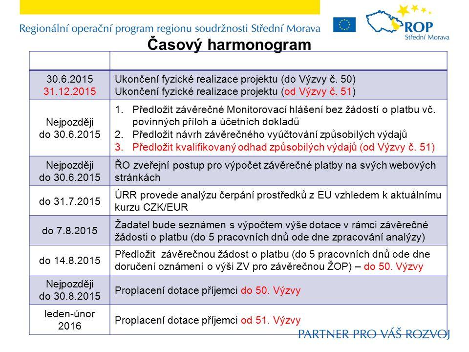 Časový harmonogram 30.6.2015 31.12.2015 Ukončení fyzické realizace projektu (do Výzvy č.