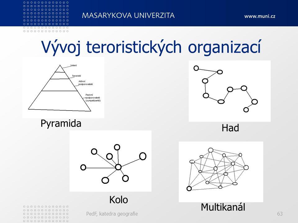 PedF, katedra geografie63 Vývoj teroristických organizací Pyramida Had Kolo Multikanál