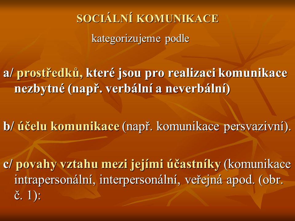SOCIÁLNÍ KOMUNIKACE kategorizujeme podle a/ prostředků, které jsou pro realizaci komunikace nezbytné (např.