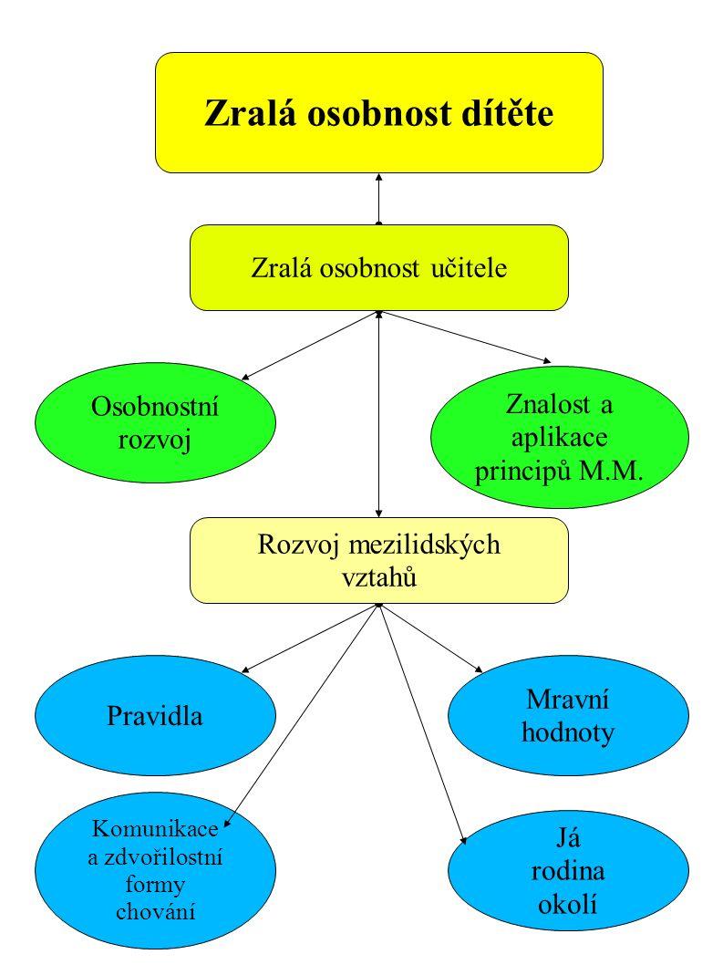 Osobnostní rozvoj Znalost a aplikace principů M.M.