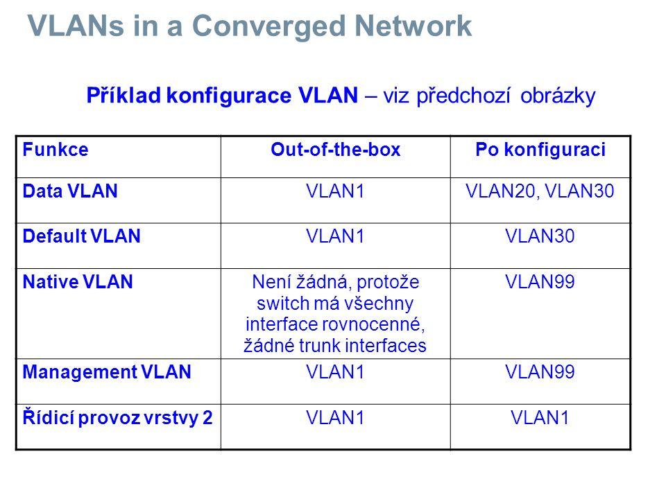FunkceOut-of-the-boxPo konfiguraci Data VLANVLAN1VLAN20, VLAN30 Default VLANVLAN1VLAN30 Native VLANNení žádná, protože switch má všechny interface rov