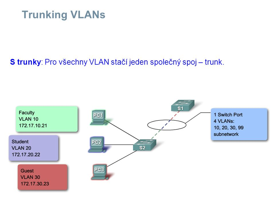 Trunking VLANs S trunky: Pro všechny VLAN stačí jeden společný spoj – trunk.