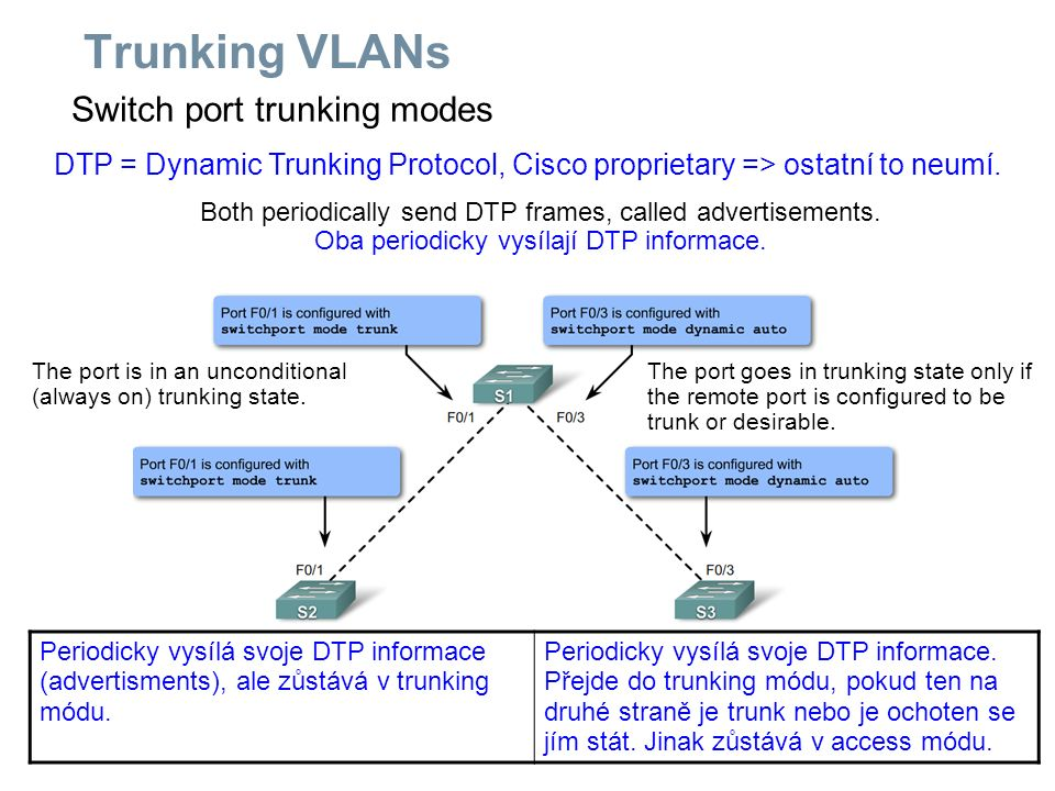 Switch port trunking modes Trunking VLANs The port is in an unconditional (always on) trunking state. Both periodically send DTP frames, called advert