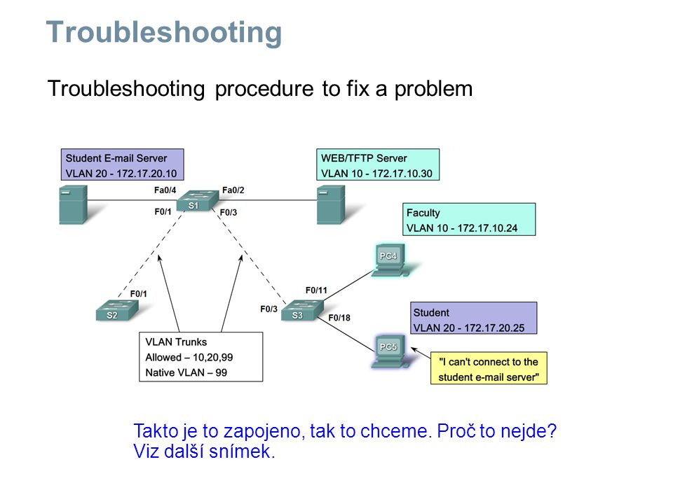 Troubleshooting procedure to fix a problem Takto je to zapojeno, tak to chceme.
