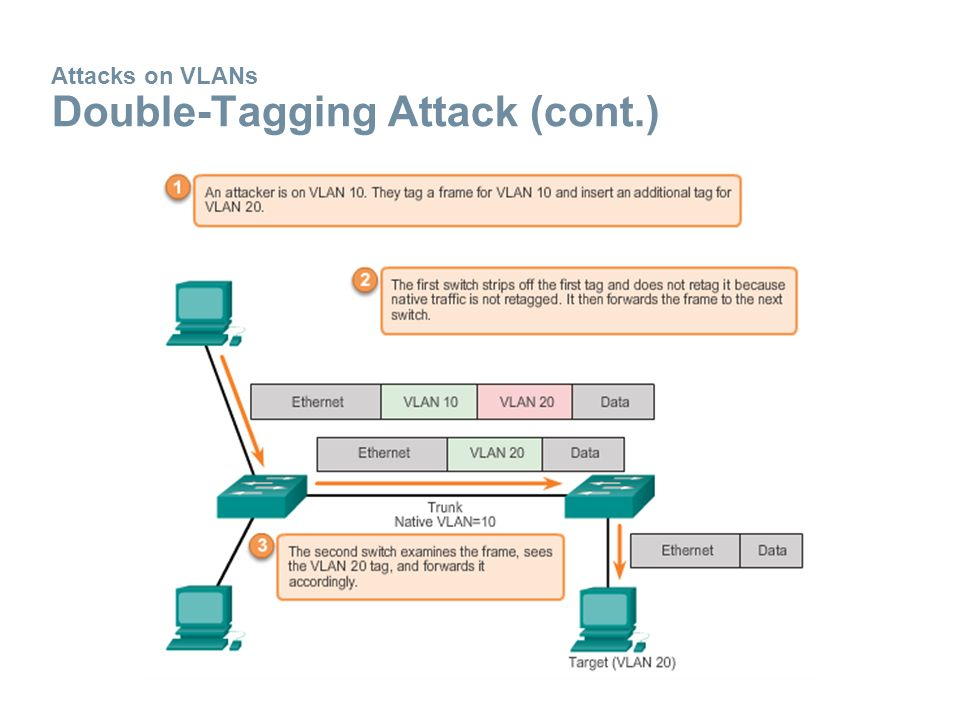 Attacks on VLANs Double-Tagging Attack (cont.)