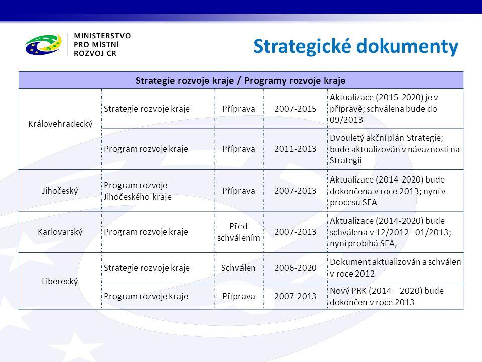 Strategické dokumenty Strategie rozvoje kraje / Programy rozvoje kraje Královehradecký Strategie rozvoje krajePříprava2007-2015 Aktualizace (2015-2020) je v přípravě; schválena bude do 09/2013 Program rozvoje krajePříprava2011-2013 Dvouletý akční plán Strategie; bude aktualizován v návaznosti na Strategii Jihočeský Program rozvoje Jihočeského kraje Příprava2007-2013 Aktualizace (2014-2020) bude dokončena v roce 2013; nyní v procesu SEA Karlovarský Program rozvoje kraje Před schválením 2007-2013 Aktualizace (2014-2020) bude schválena v 12/2012 - 01/2013; nyní probíhá SEA, Liberecký Strategie rozvoje krajeSchválen2006-2020 Dokument aktualizován a schválen v roce 2012 Program rozvoje krajePříprava2007-2013 Nový PRK (2014 – 2020) bude dokončen v roce 2013