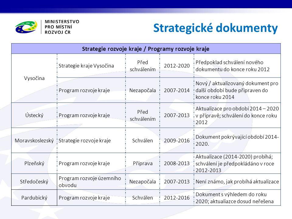 Strategické dokumenty Strategie rozvoje kraje / Programy rozvoje kraje Vysočina Strategie kraje Vysočina Před schválením 2012-2020 Předpoklad schválen