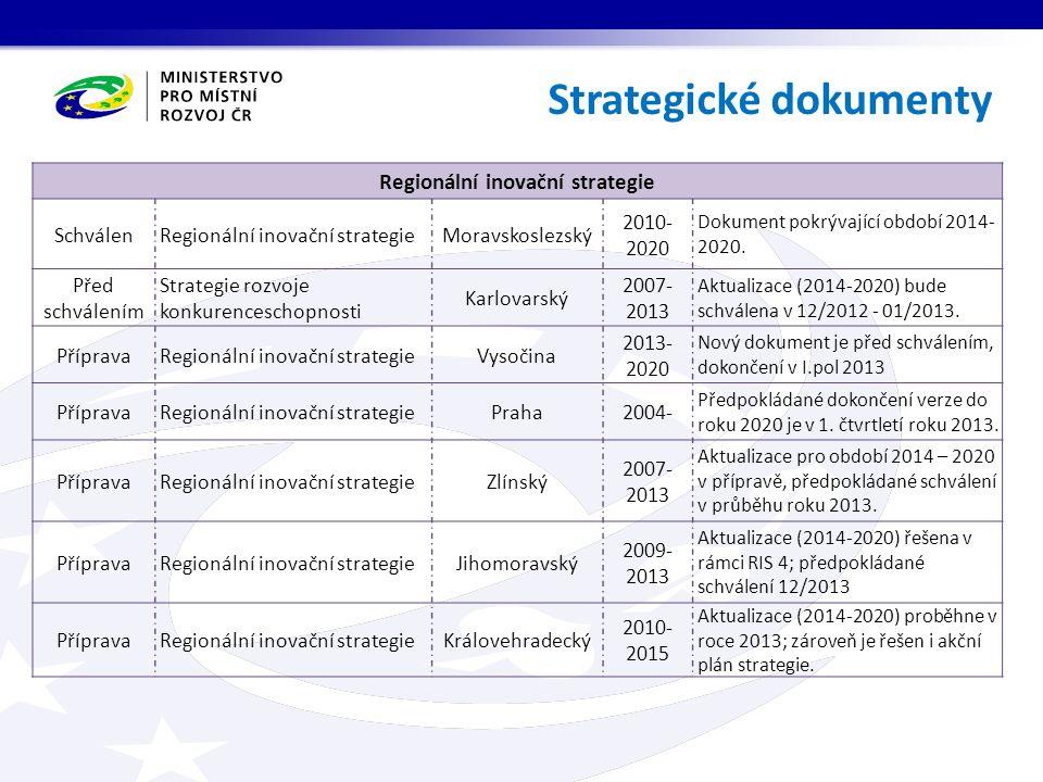 Strategické dokumenty Regionální inovační strategie Schválen Regionální inovační strategieMoravskoslezský 2010- 2020 Dokument pokrývající období 2014-